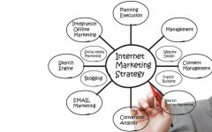 Top Internet Marketing Strategies for Success